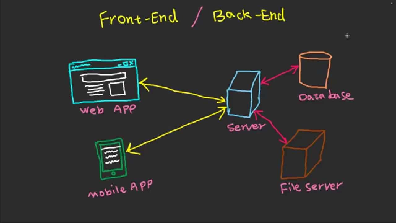 ماهي الـ Front-End والـ Back-End في مجال الويب