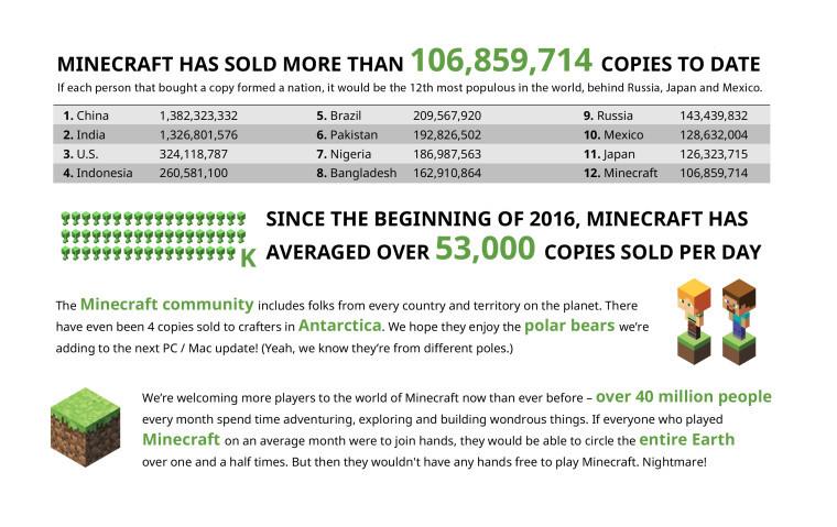 بيع أكثر من 100 مليون نسخة من ماين كرافت